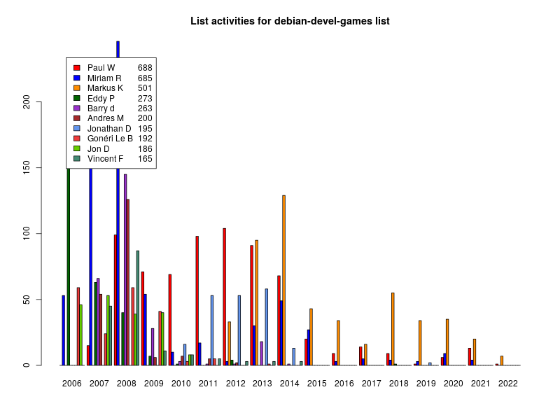 Bar chart of active writers on user mailing list