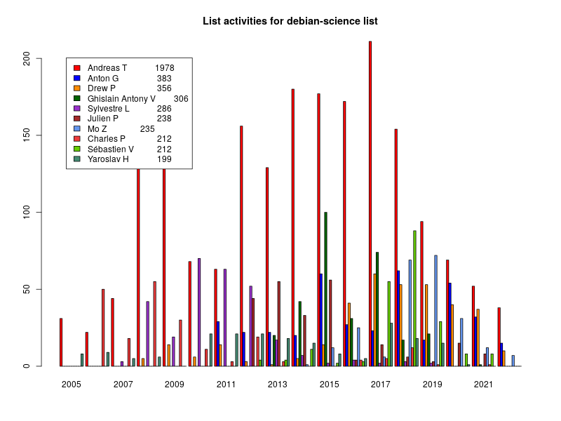 Bar chart of active writers on mailing list