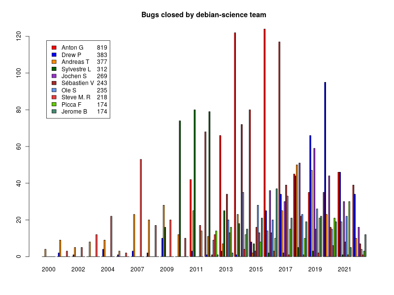 Bar chart of bugs closed by Debian Science team members