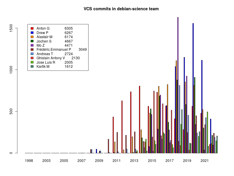 Bar chart of Commits to Debian Science repositories obtained via teammetrics project