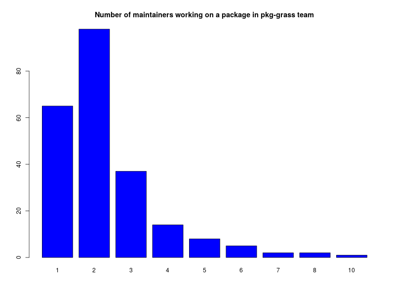 Bar chart of number of maintainers per package