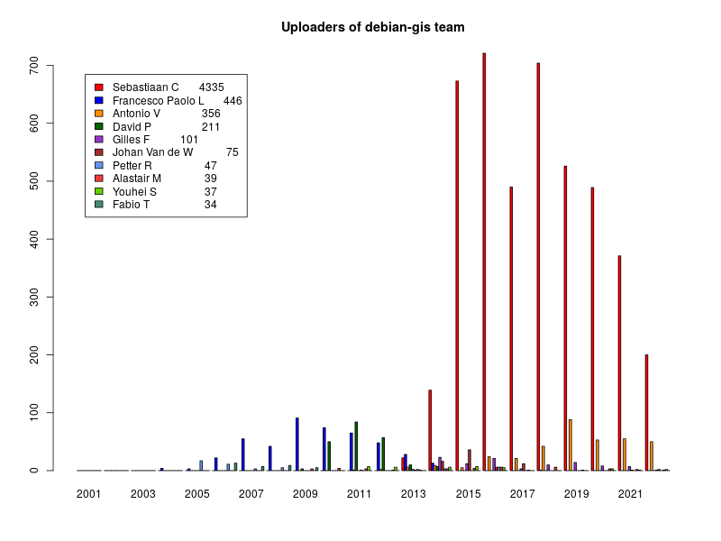 Bar chart of Debian GIS uploaders