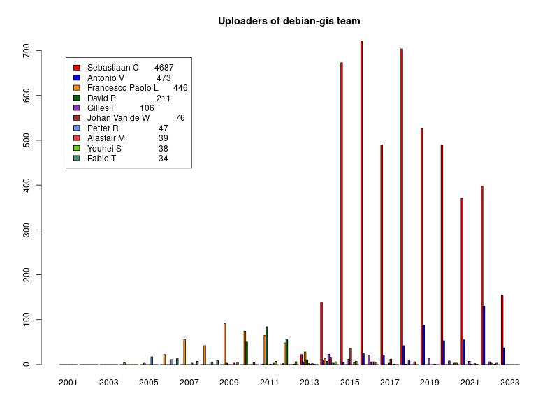 Bar chart of Debian GIS uploaders