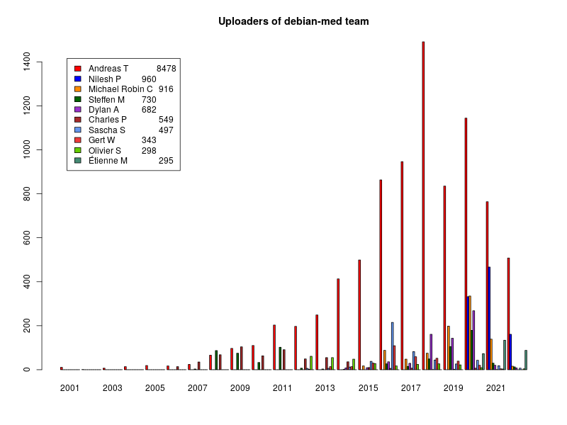 Bar chart of Debian Med uploaders