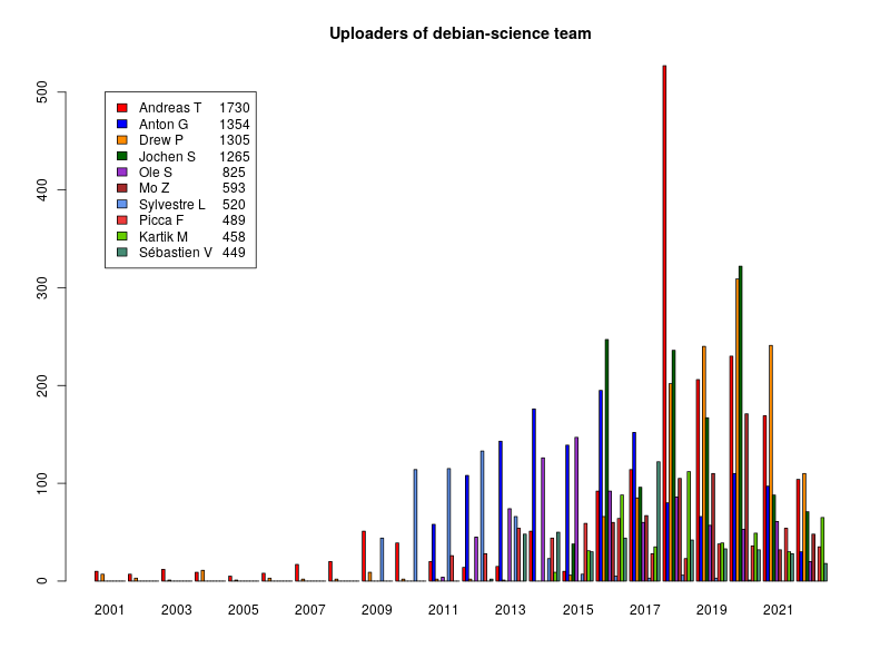 Bar chart of Debian Science uploaders